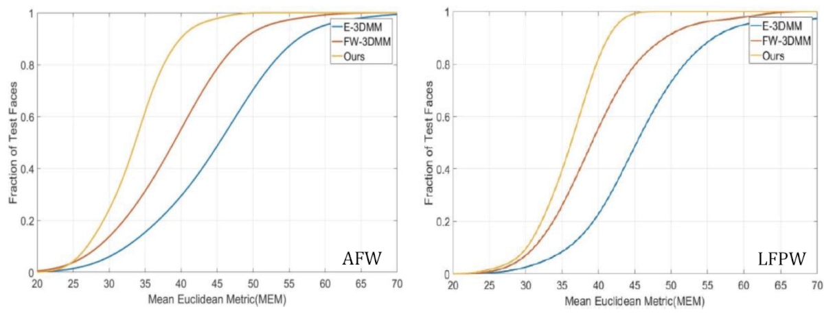 Comparisons of cumulative errors distribution (CED) curves on AFW and LFPW datasets