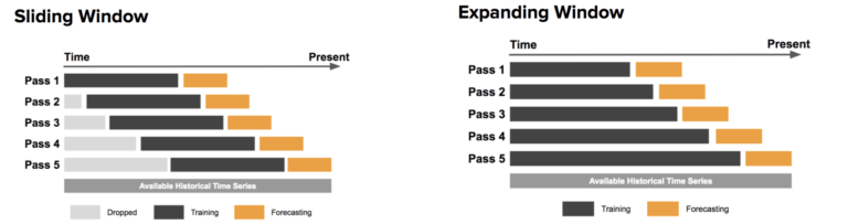 Два основных подхода к тестированию моделей прогнозирования