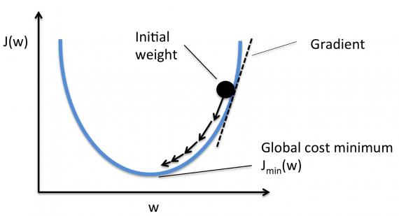Минимум функции - градиентный спуск