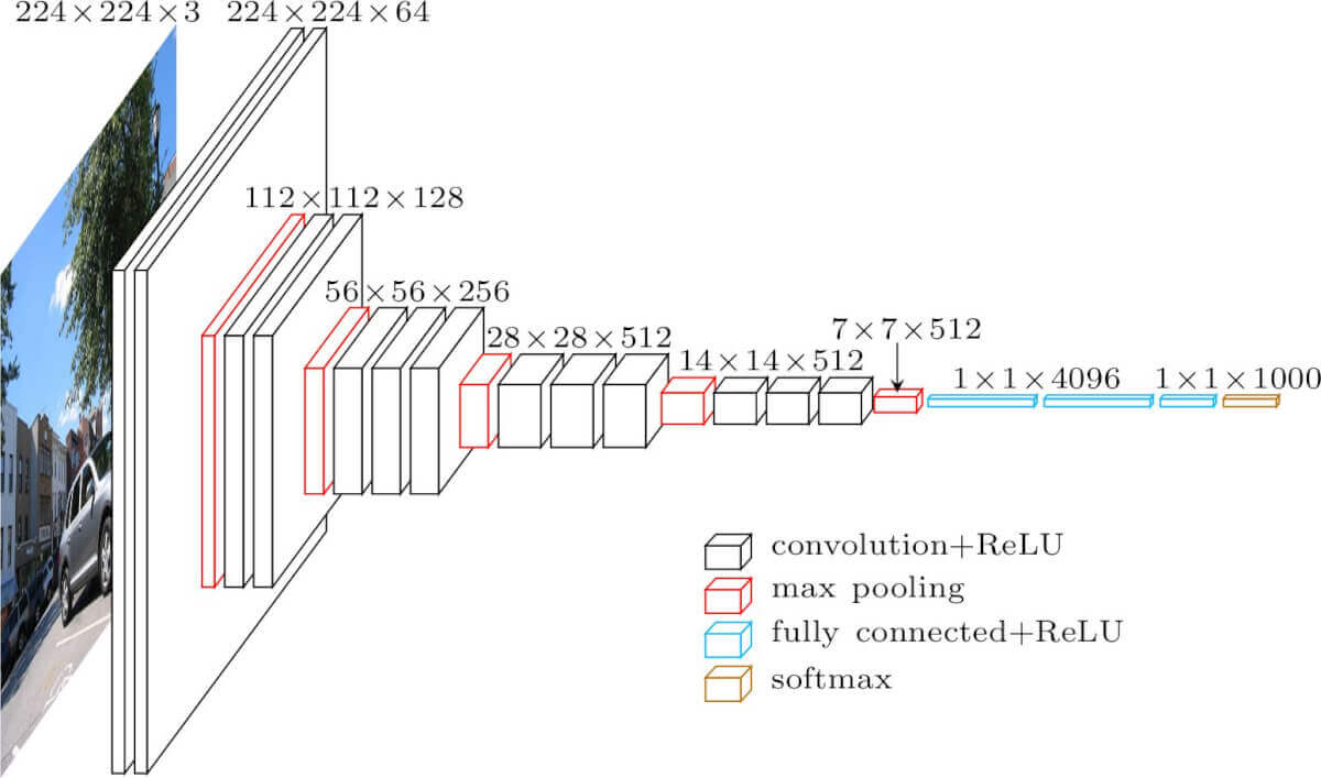 Архитектура нейросети vgg16