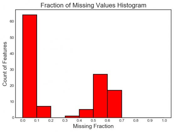график распределения пропущенных значений во всех признаках