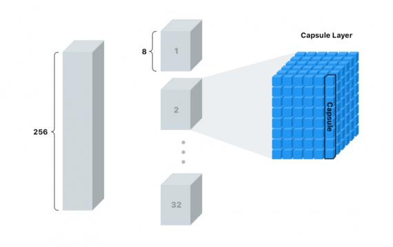 капсульная нейронная сеть capsnet