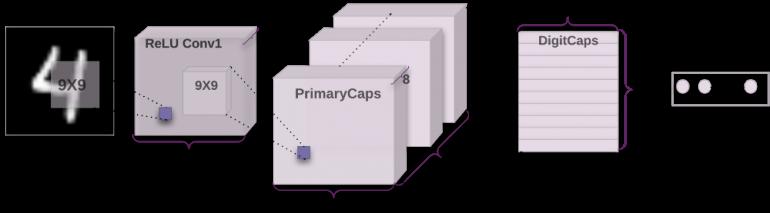 капсульная нейронная сеть туториал