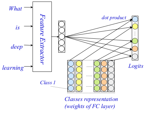 EXAM Text classification neural network