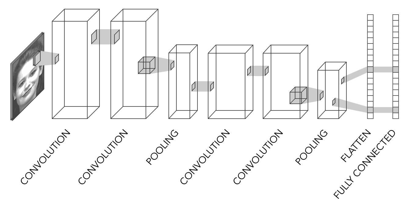 Архитектура ConvolutionalNN EmoPY
