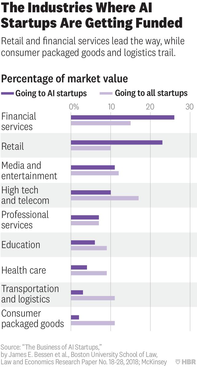 ИИ стартапы