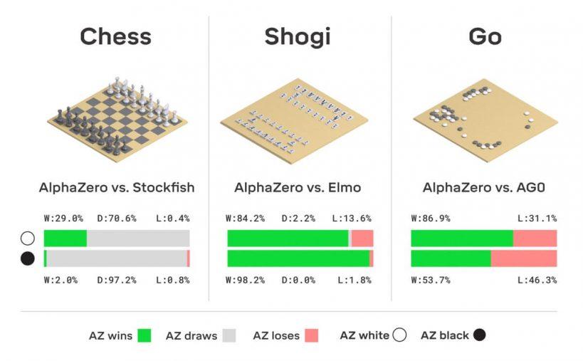 Alphazero chess shogi go