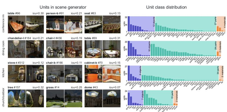 Comparing representations learned by progressive GANs