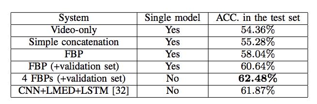 сравнение метода распознавания эмоций Deep Fusion