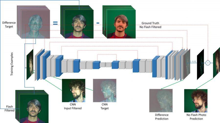 нейросеть исправляет засвеченные фото