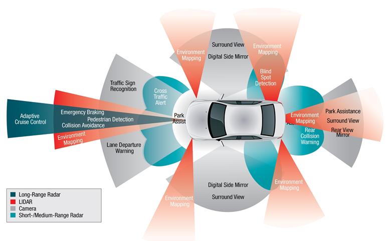 self-driving car capabilities