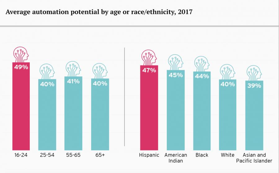 процент автоматизации труда по категориям