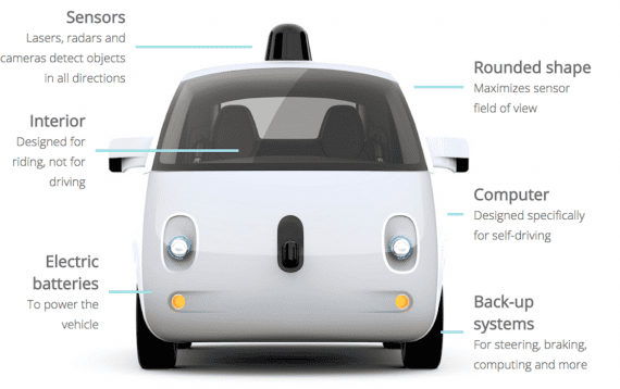 Who Leads the Self-Driving Cars Race? State-of-Affairs in