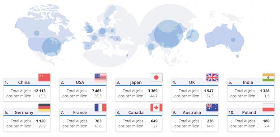 АналитикиUiPath выпустили отчет, в котором названы лидирующие страны по числу опубликованных вакансий в сфере data science