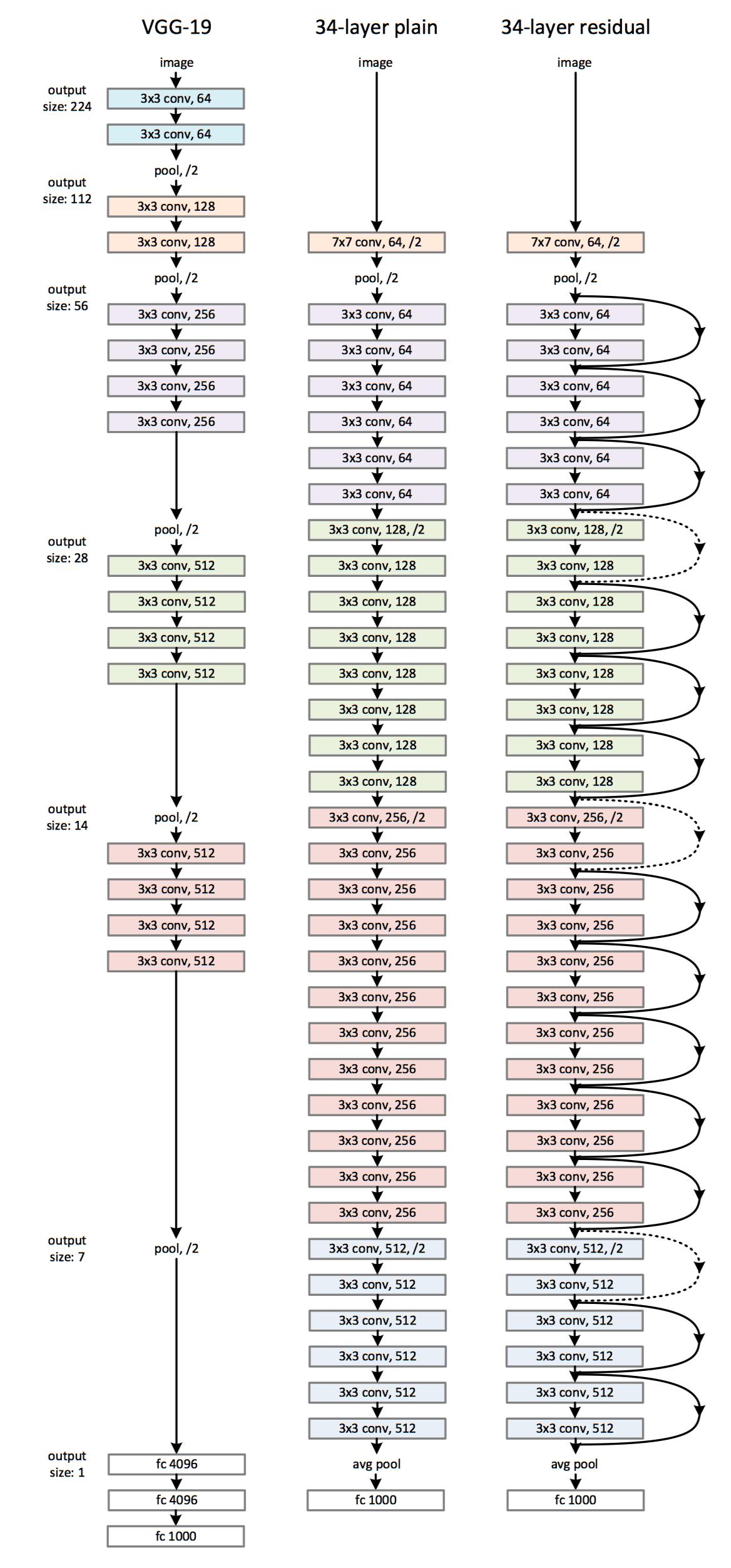 resnet architecture