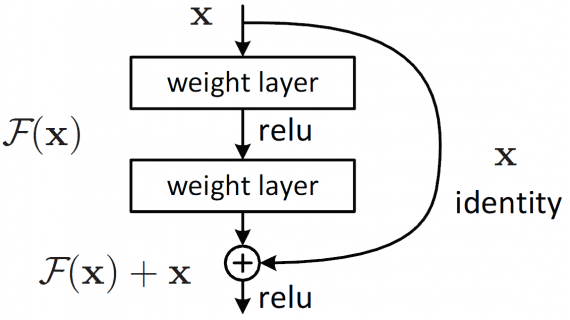 resnet-neural-network