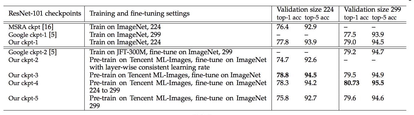Tencent ML images comparison