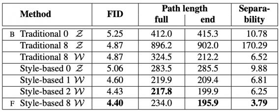 FID для различных конструкций генератора (чем меньше, тем лучше). FID считается по 50000 изображениям, выбранным случайно из тренировочного сета.
