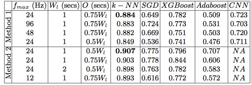 Сравнение результатов классификации несколькими методами