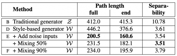 Perceptual path lengths and separability scores for various generator architectures in FFHQ (lower is better). Measurements are performed in Z for the traditional network, and in W for style-based ones.
