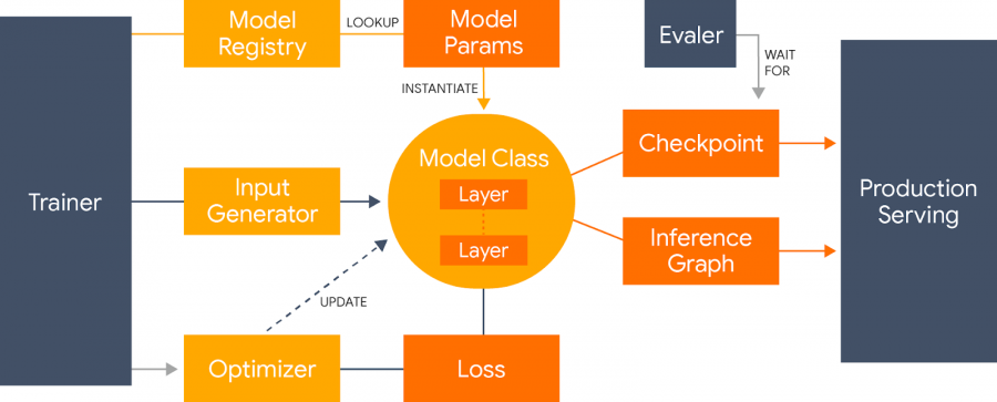 An overview of the Lingvo Framework.