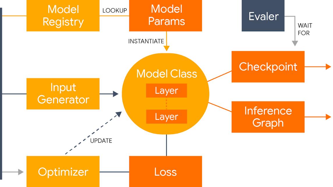 Google Introduced Lingvo - A TensorFlow Framework for