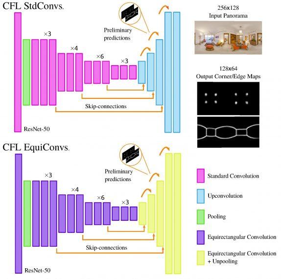 Здесь предлагается два варианта сети StdConvs, которая применяется к равнобедренной панараме, и EquiConvs, которая применяется к сфере.