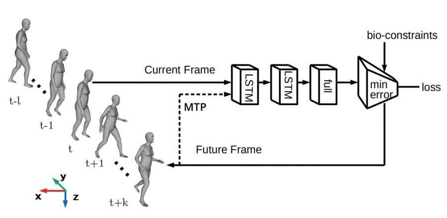 Нейронная сеть прогнозирует 3D-позу тела человека на основе 3D-позы предыдущего кадра