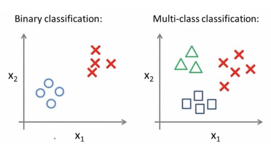 Как использовать BERT для мультиклассовой классификации текста