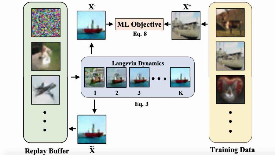 energy-based model