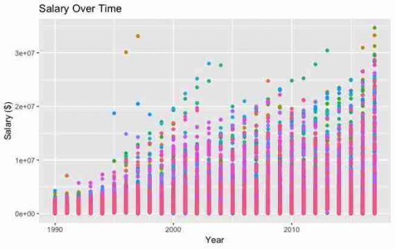 График в ggplot