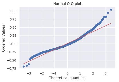 Q-Q график на matplotlib