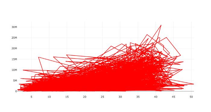 Попытка создания диаграммы рассеивания в Plotly
