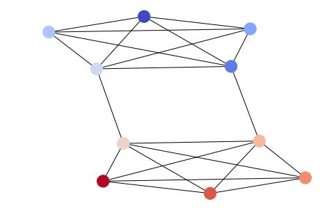 Разноцветные вершины графа в Networkx
