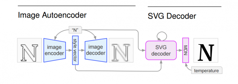 Generating SVG Fonts with Deep Learning by Google Brain