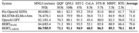Результаты BERT в сравнении с существующими архитектурами