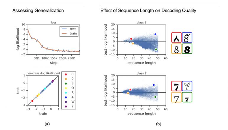 Negative Log Likelihood на обучающей и тестовой выборках и для отдельных классов.