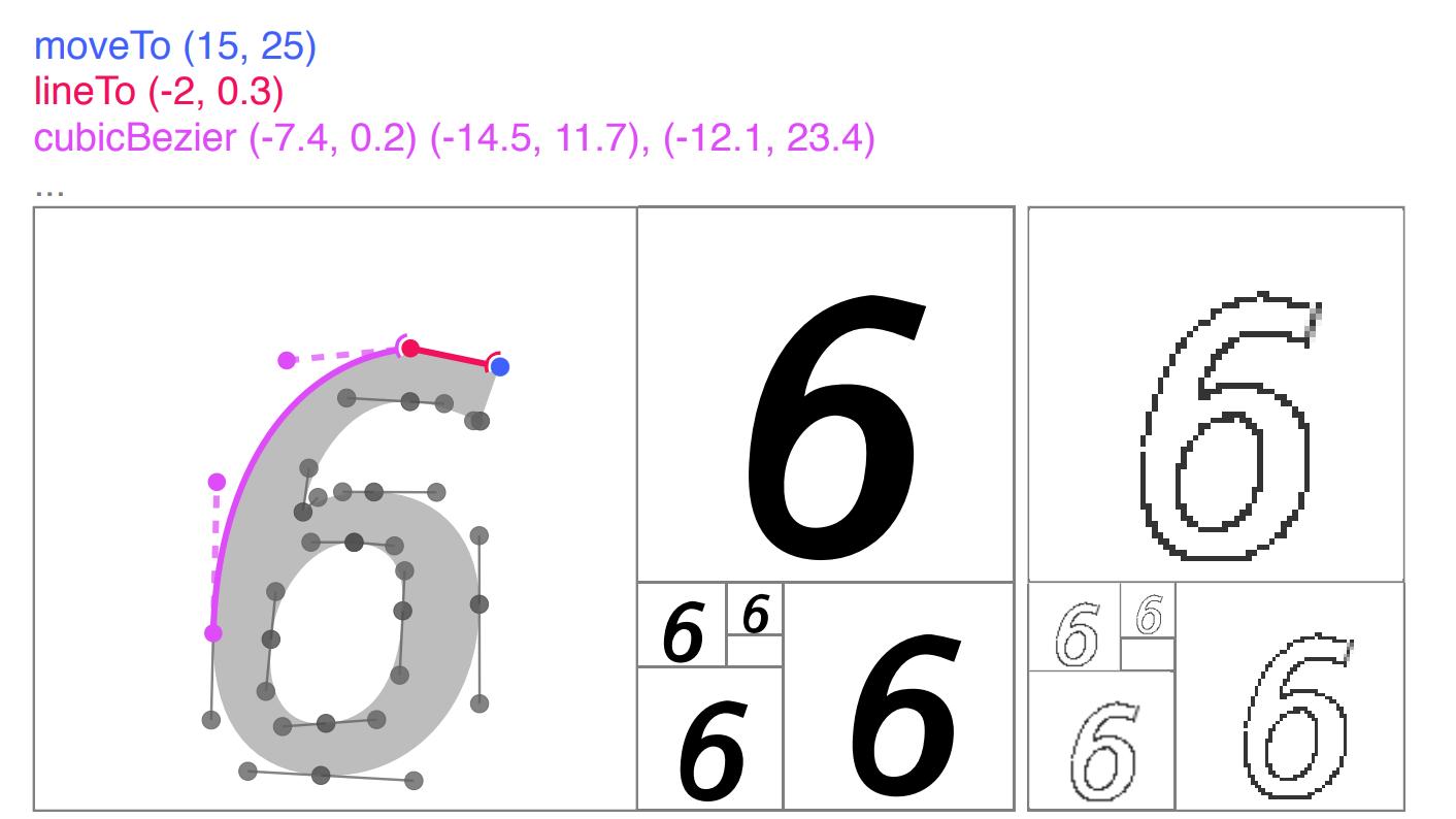 В Google Brain смоделировали процесс отрисовки шрифтов