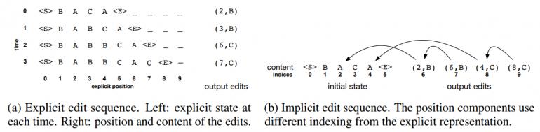 Два варианта представления данных с правками текста