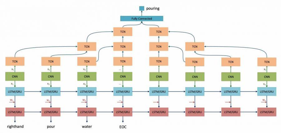 V2CNet архитектура