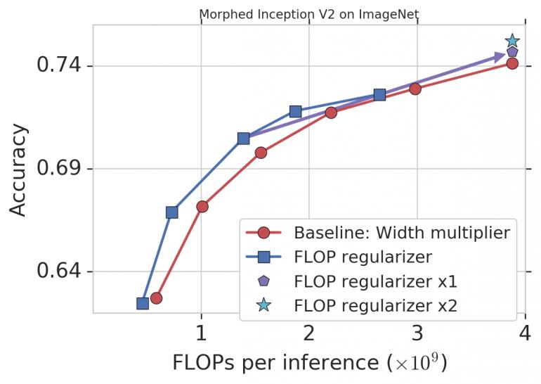 MorphNet в применении к Inception V2 на ImageNet