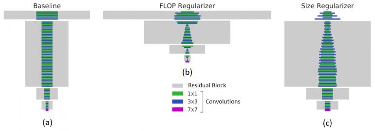 Целевая регуляризация MorphNet