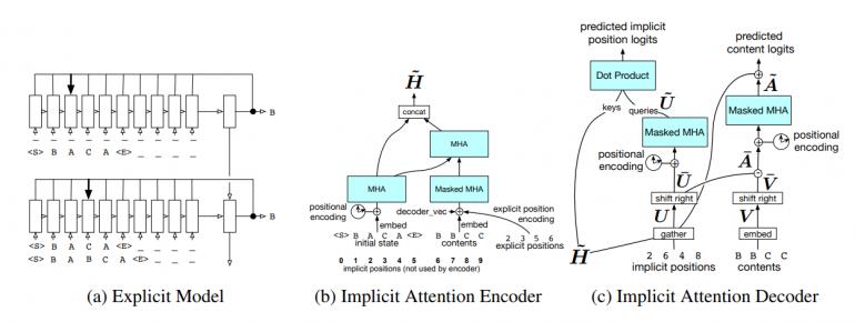 Варианты моделей для задач редактирования текста