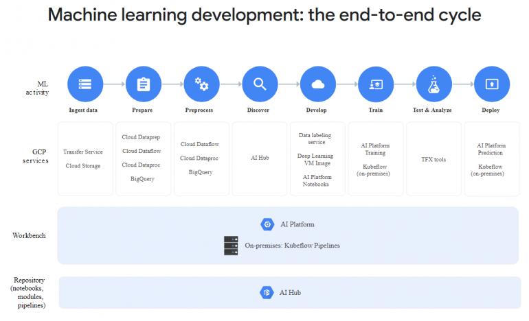 Полный цикл разработки моделей на AI Platform