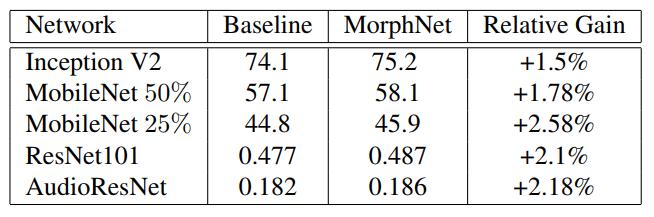 Результат применения MorphNet для различных датасетов и архитектур моделей при сохранении стоимости FLOP.