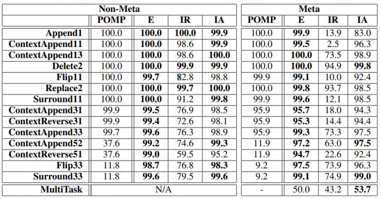 Эксперименты на синтетических данных