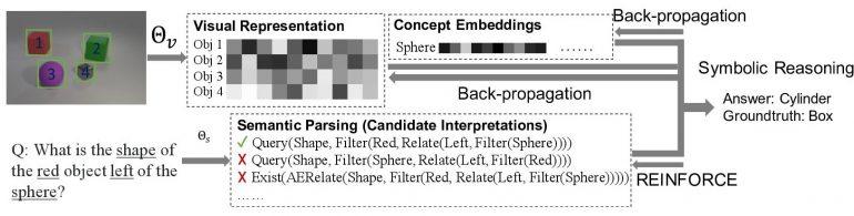 NS-CL algorithm