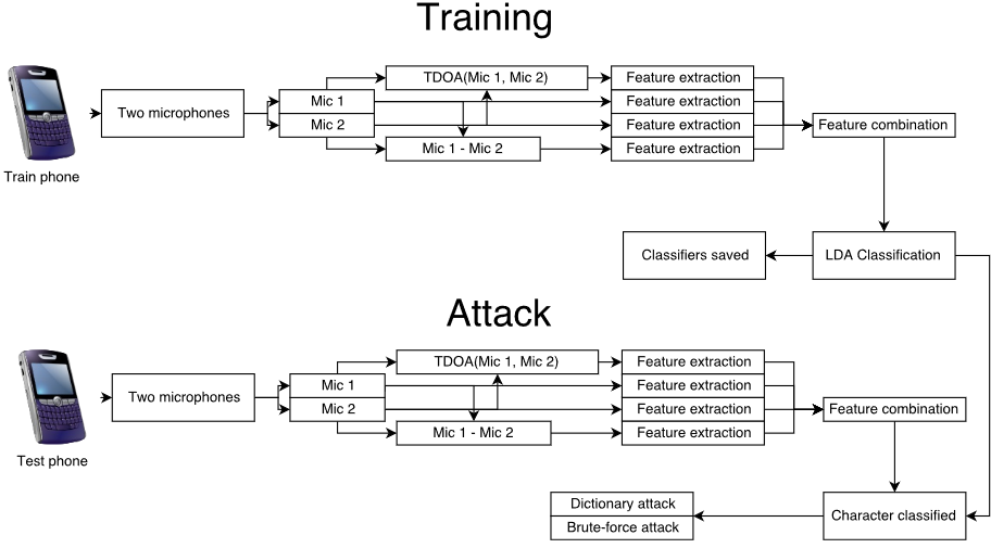 training and attack