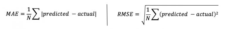 Метрики MAE и RMSE