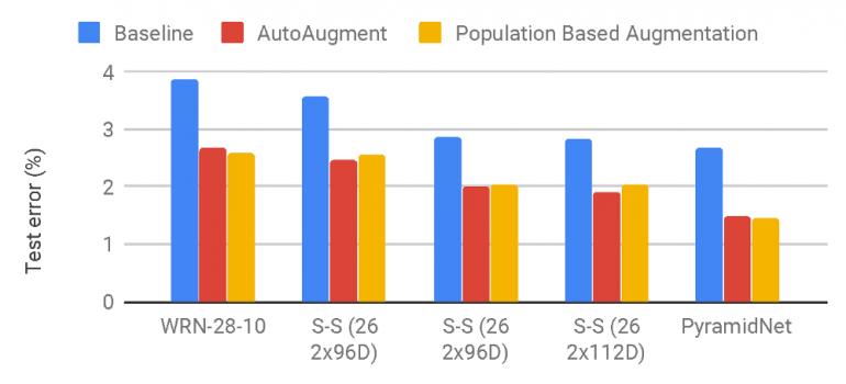 Ошибка на тестовой выборке CIFAR-10 между PBA, AutoAugment и базовой моделью